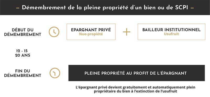 investissement nue propriété - démembrement et rentabilité