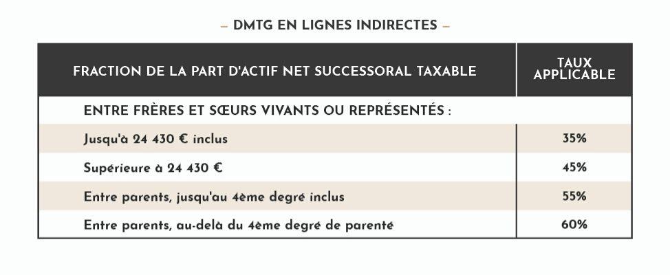 rentabilité DMTG en lignes indirectes