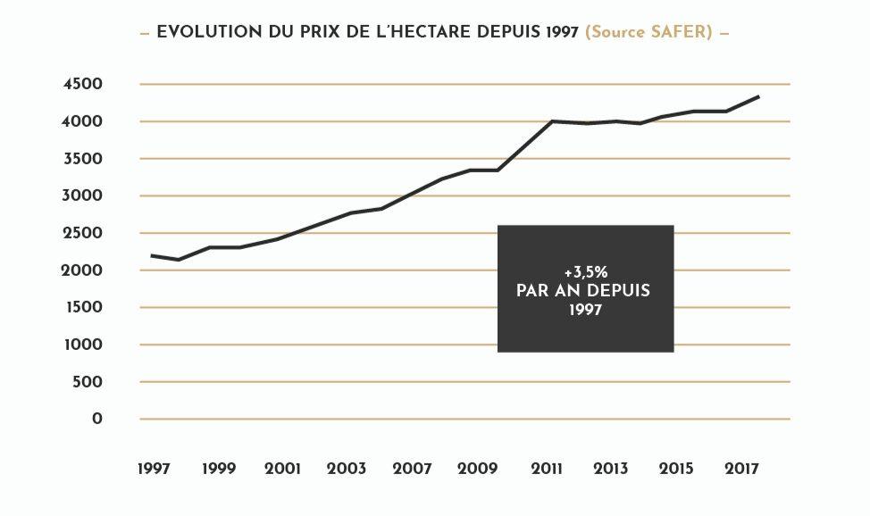 investissement dans les forets françaises : évolution du prix de l'hectare depuis 1997